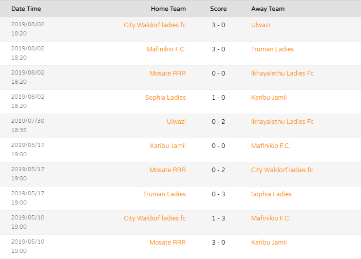 Match Results Womandla League 1