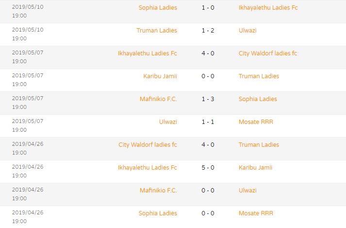 Match Results Womandla League 2